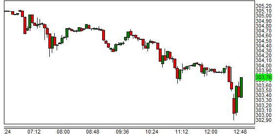 Első körben az euró a forinttal szemben is gyengült első körben