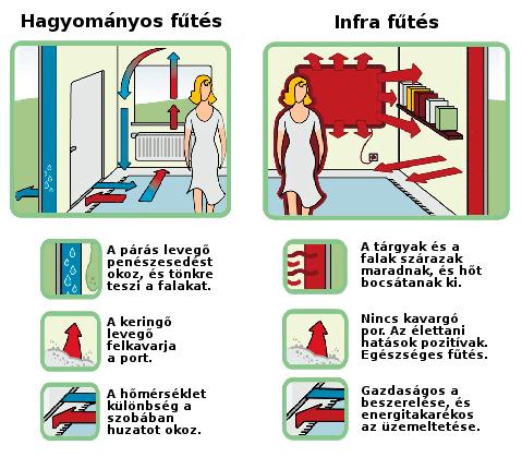 infra fűtés magyarázata