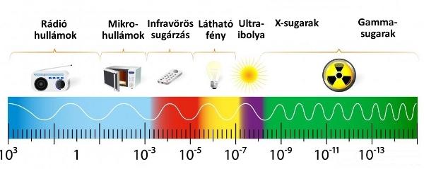 napfény alkoto elemei