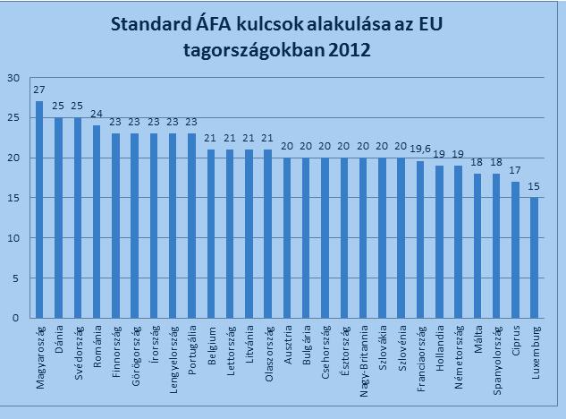 EU AFA kulcsok 2012_1