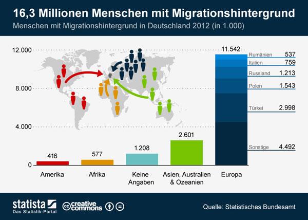 destatis-migrationshintergr